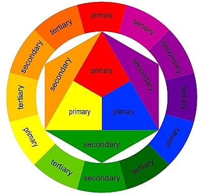 boje u vrtu kakokombinovati